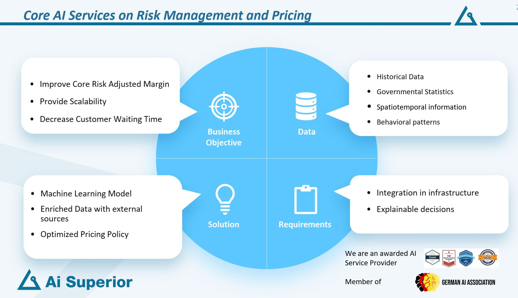 Insurance Offering Core AI Services on Risk Management and Pricing